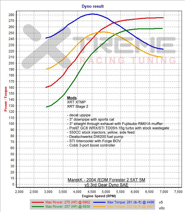 MarekK - 2004 EDM Forester 2 5XT 5MT - Xtreme Racing Tuning